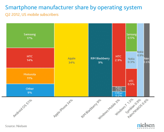 Cuota de mercado de móviles según la plataforma en EEUU
