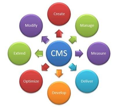 En busca de CMS perfecto V: 5 consejos para elegir el CMS perfecto