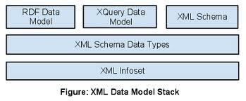 El hermano pequeño de XML