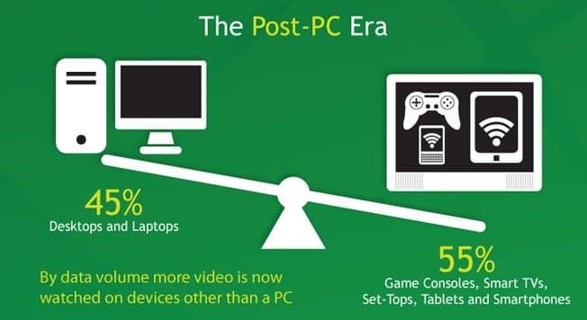La veloz adopción de las tecnologías Post-PC