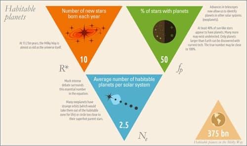 ¿Cúantas civilizaciones inteligentes hay en el universo? (infografía)
