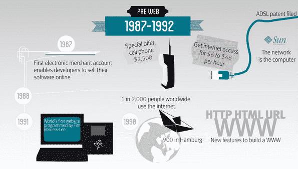 Historia del comercio electrónico (infografía)