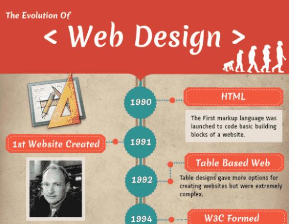 Historia del diseño web #infografía