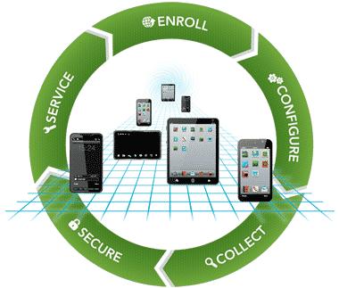 Smartphones en la empresa y la importancia de los MDM