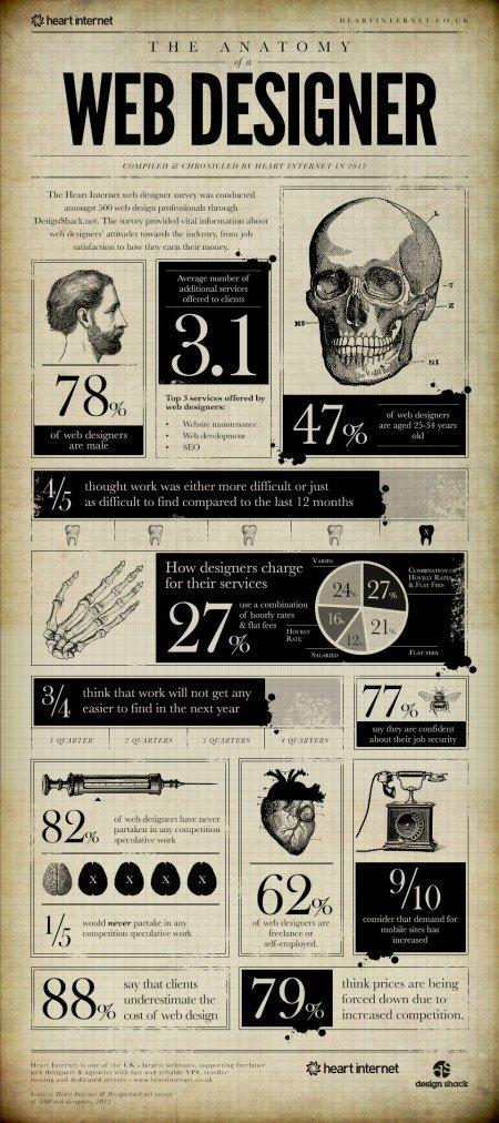 infografía diseñadores