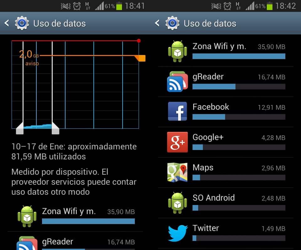 Datos Vodafone