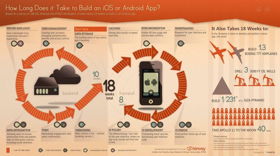 ¿Cuánto se tarda en desarrollar una app (infografía)?