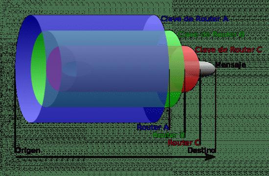 OnionDiagram
