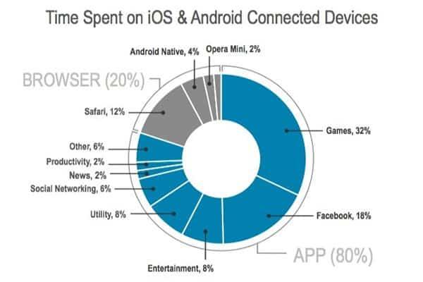 ¿En qué gastamos el tiempo con nuestros smartphones? #infografía
