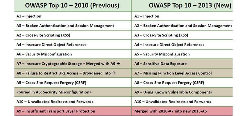 owasp-top-10-v2013