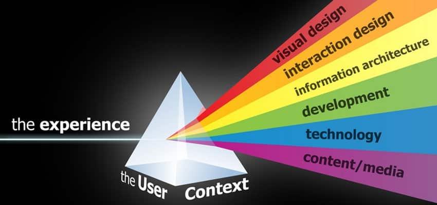 7 tips sobre UX Design que toda Startup debería conocer