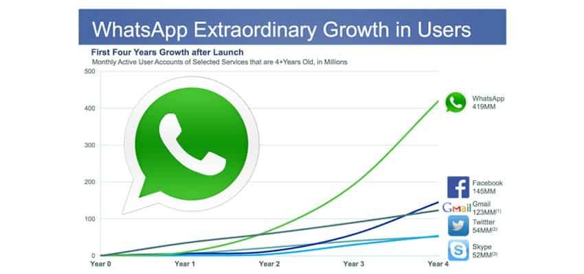 La compra estratégica y defensiva de WhatsApp