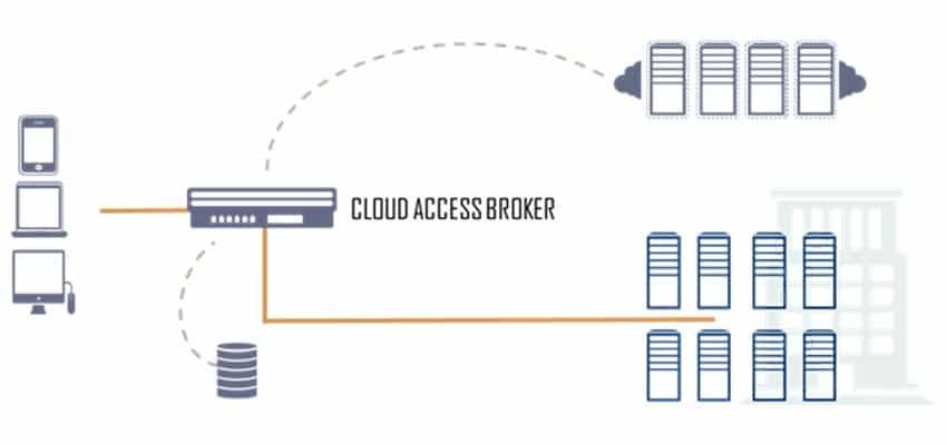 CASB: combatiendo los peligros de acceso a información en la nube