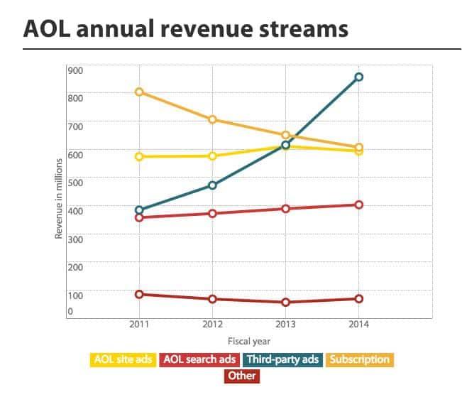 AOL ADS