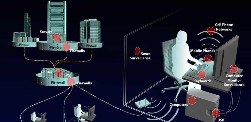 Monitorizacion gubernamental