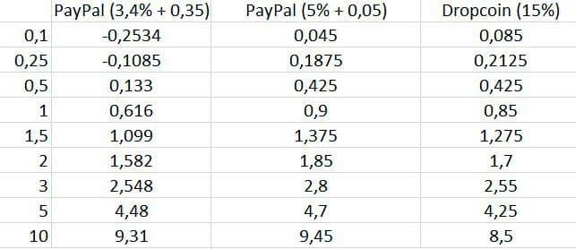 paypal vs dropcoin