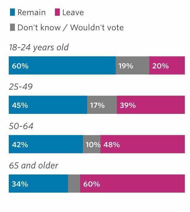 voto por edad brexit
