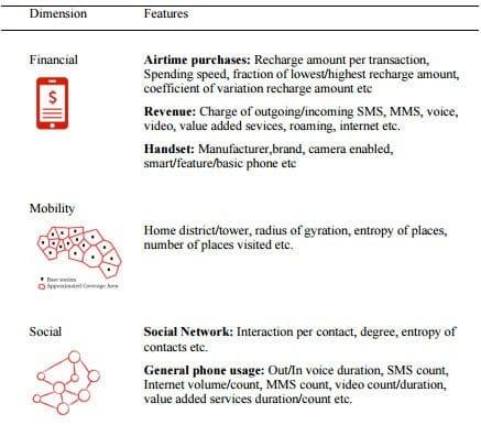 dimensiones grafo social
