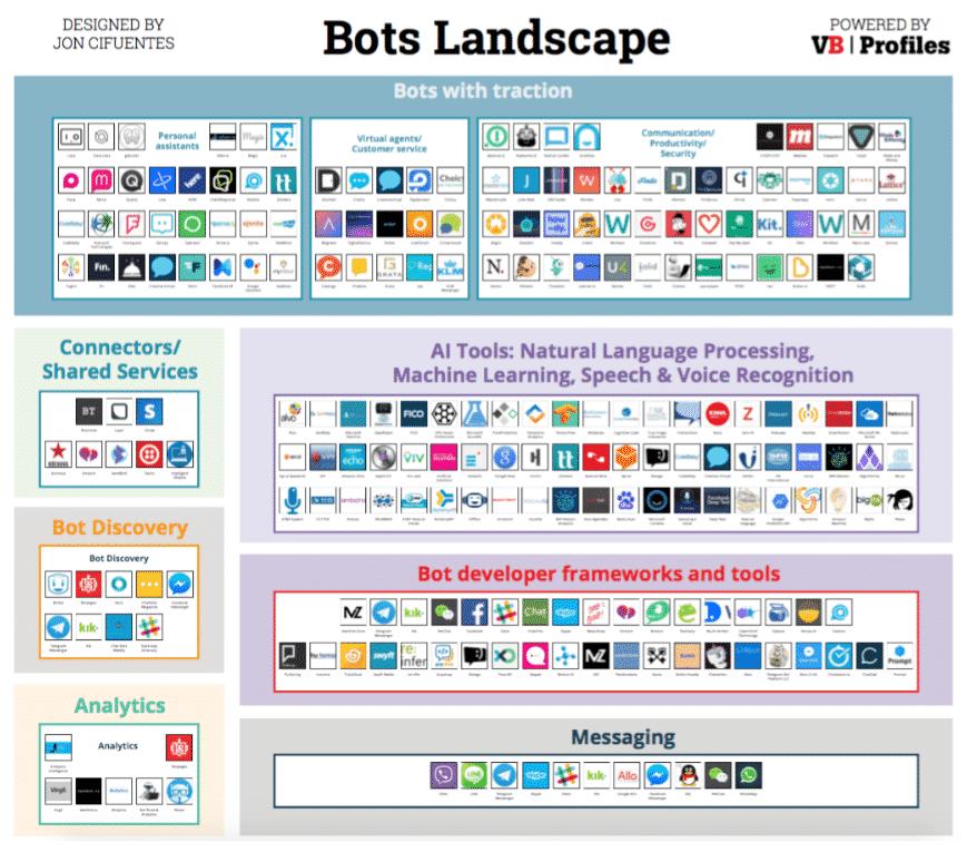 ecosistema chatbot