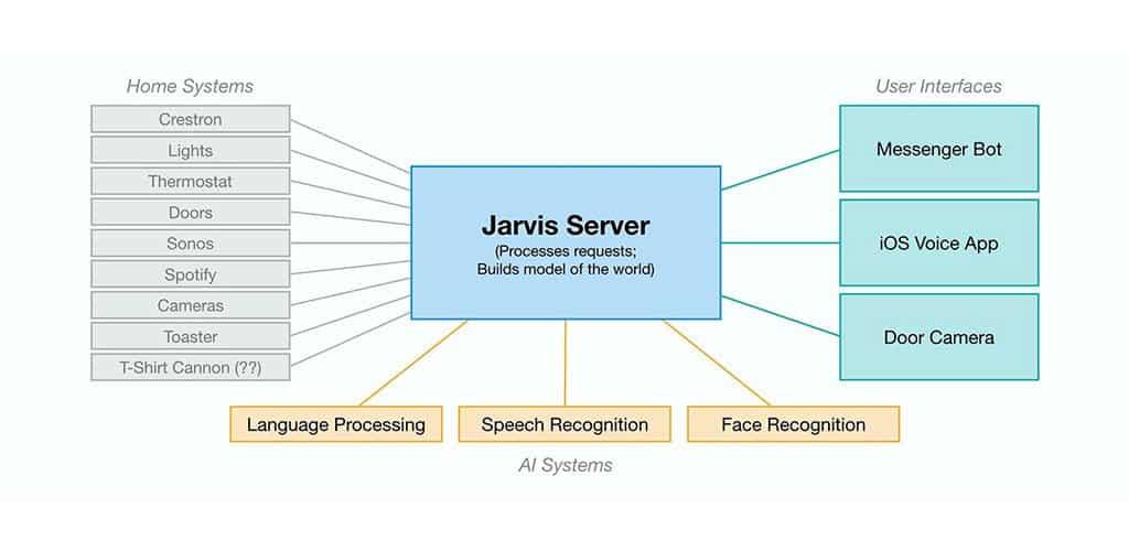Las matemáticas de la comunicación basada en inteligencias artificiales