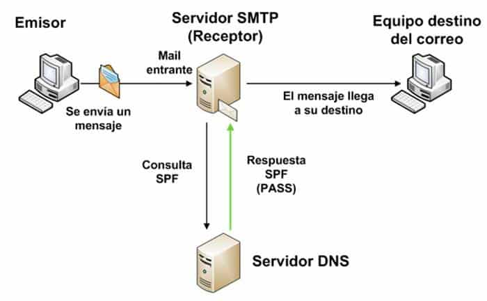 mailspoofing spf