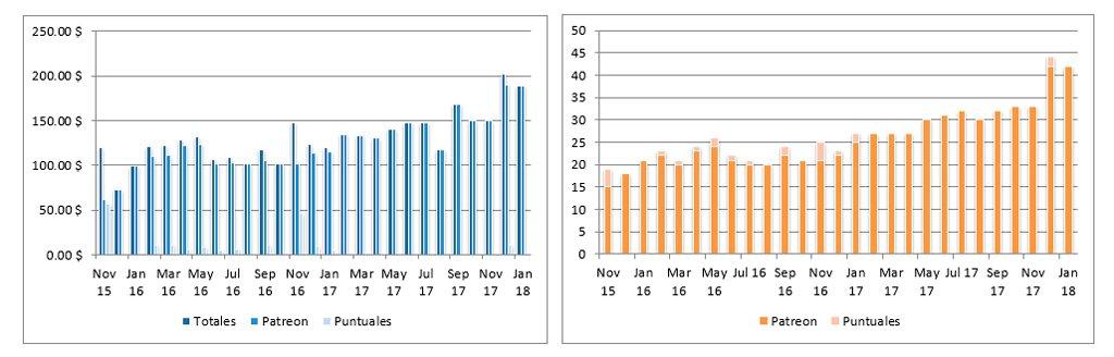 datos 26 meses