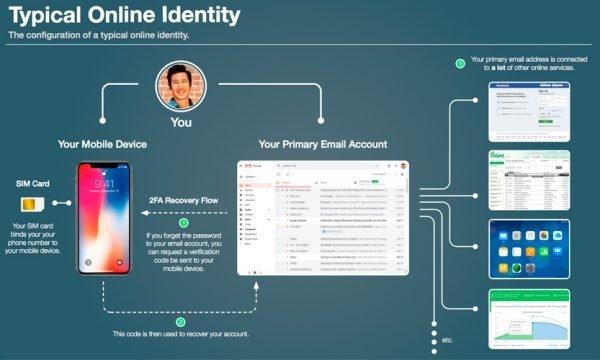 usurpacion identidad telefono