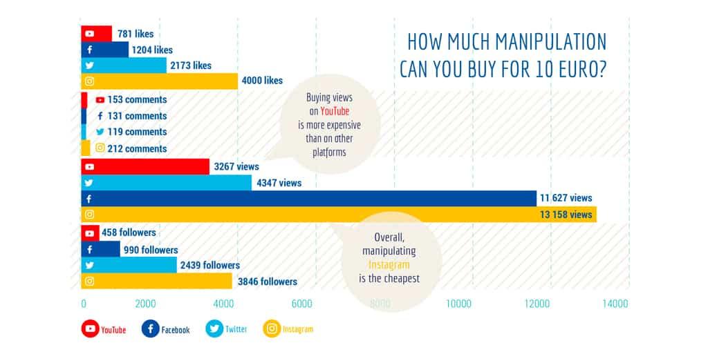 El negocio de la compraventa de influencia en redes sociales