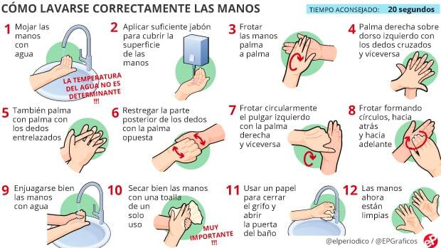 como lavarse bien las manos coronavirus