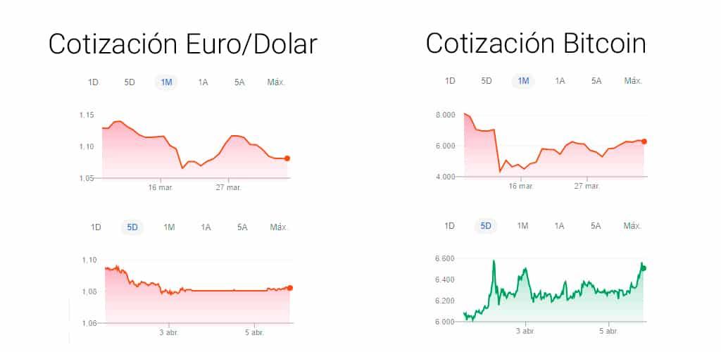 cotizacion euro dolar bitcoin stablecoin