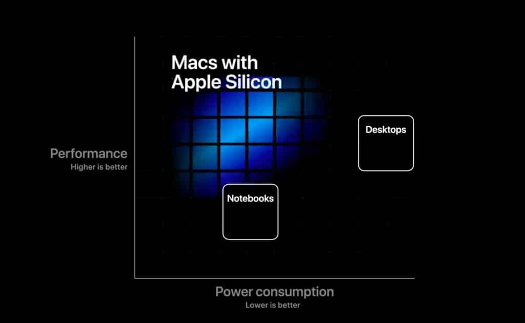 eficiencia rendimiento consumo arm