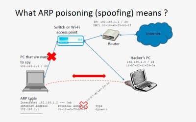 Ataques de suplantación de ARP: ¿Por qué son peligrosos y cómo podemos prevenirlos?